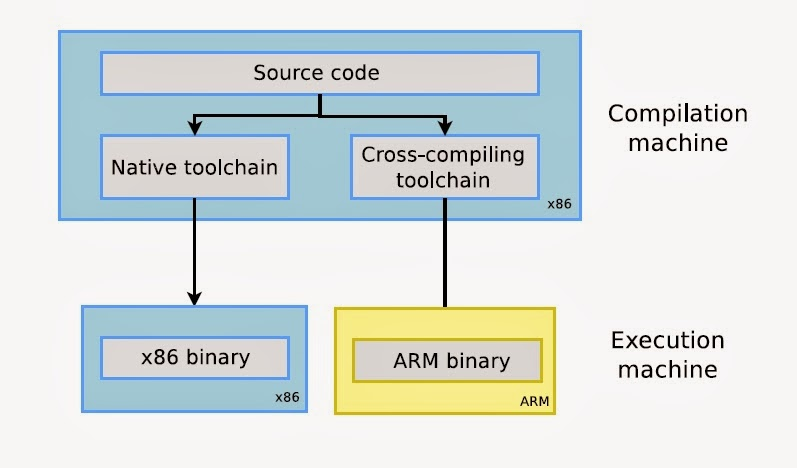 cross compiling go sqlite3 for arm7 from debian 9 adedayo ayeni
